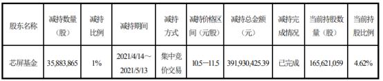 彩虹股份股东芯屏基金减持3588.39万股 套现3.92亿