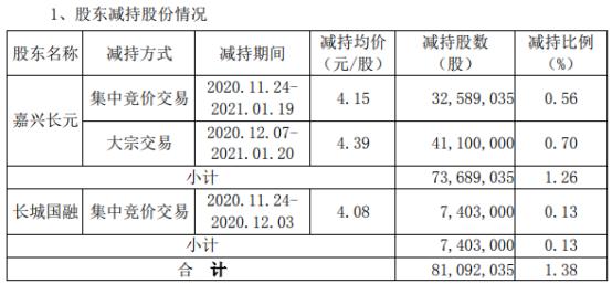 协鑫集成2名股东合计减持8109.2万股 套现合计约3.54亿