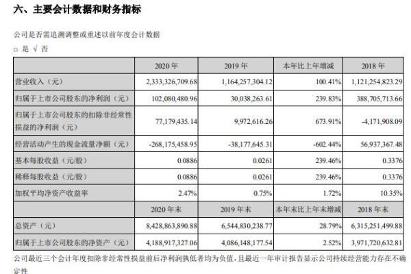 罗牛山2020年净利增长239.83% 董事长徐自力薪酬55万