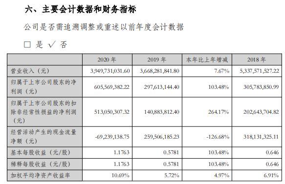 振华科技2020年净利增长103.48% 总经理陈刚薪酬110.8万