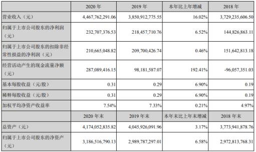 德联集团2020年净利2.33亿同比增长6.52% 董事长徐咸大薪酬78.16万