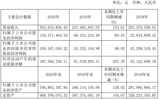 洁特生物2020年净利1.19亿增长80.45%:董事长袁建华薪酬86.55万