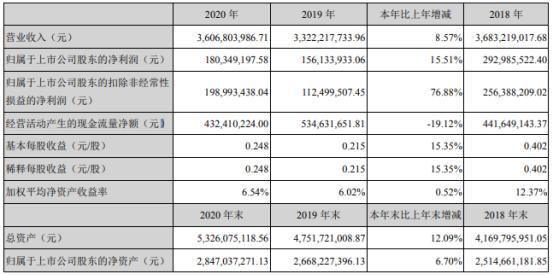 金安国纪2020年净利1.8亿增长15.51% 董事长韩涛薪酬51.8万