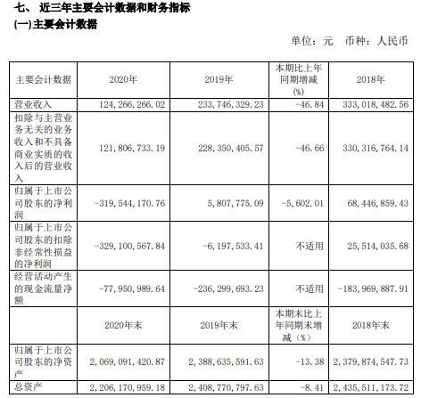 青海春天2020年由盈转亏:亏损3.2亿元 董事长张雪峰薪酬52.75万