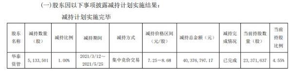 新力金融股东华泰资管减持513.35万股 套现4037.68万
