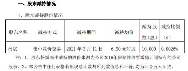 瑞和股份副总裁杨斌减持1万股 套现6.5万