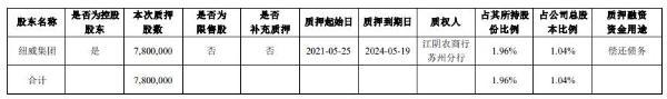 纽威股份控股股东纽威集团质押780万股 用于偿还债务