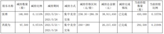 南微医学2名股东合计减持24.55万股 套现合计6512.91万