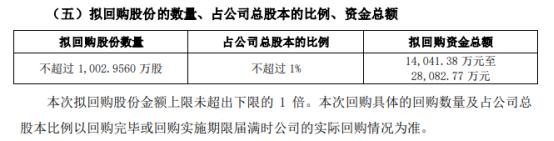 恒顺醋业将花不超2.81亿元回购公司股份 用于股权激励