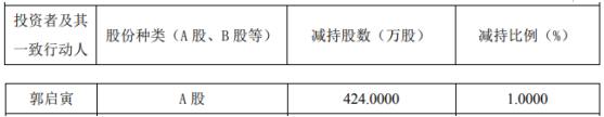 GQY视讯股东郭启寅减持424万股 套现约1937.68万