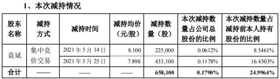 众兴菌业股东袁斌减持65.81万股 套现约524.31万