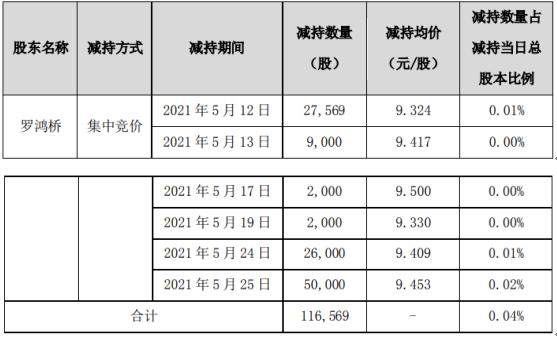 集泰股份股东罗鸿桥减持11.66万股 套现约110.19万