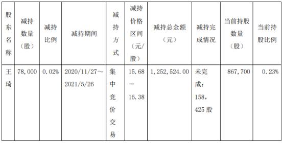 城地香江股东王琦减持7.8万股 套现125.25万