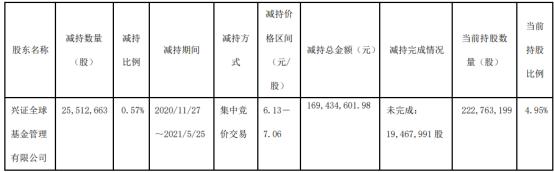 五矿资本股东兴证全球基金减持2551.27万股 套现1.69亿