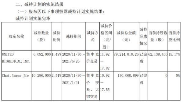 申联生物2名股东合计减持1638.8万股 套现合计2.09亿
