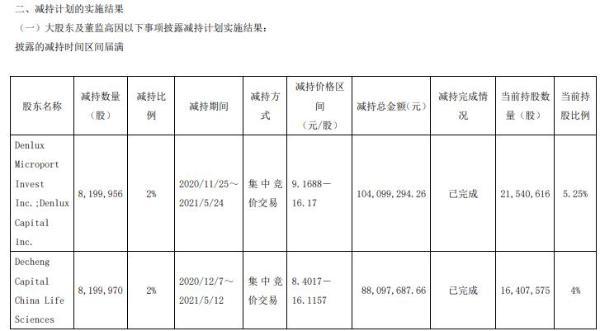 赛诺医疗3名股东合计减持1720.49万股 套现合计2.02亿