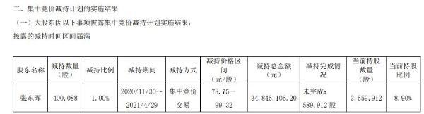 宝兰德股东张东晖减持40.01万股 套现3484.51万