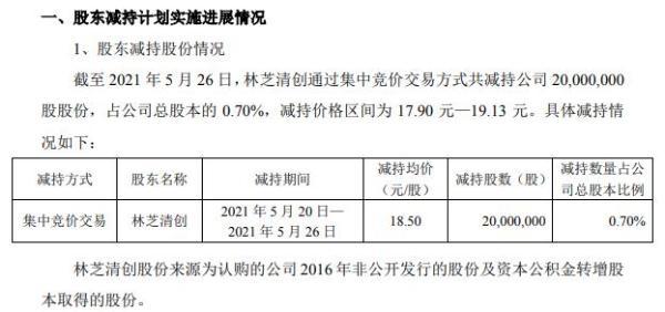 紫光股份股东林芝清创减持2000万股 套现3.7亿