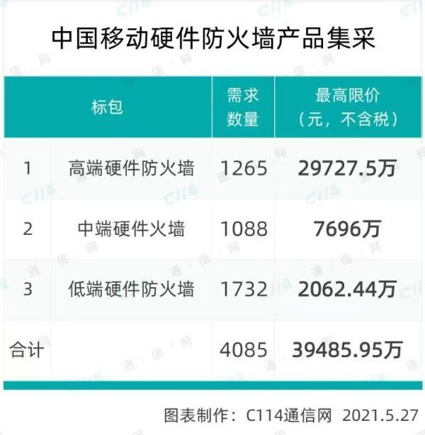 中国移动硬件防火墙产品集采:规模为4085台,总限价4亿元