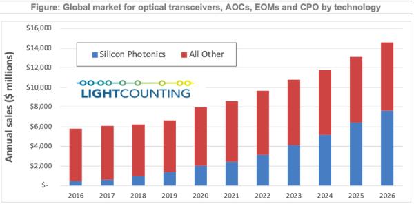 LightCounting:硅光正处在规模应用的转折点