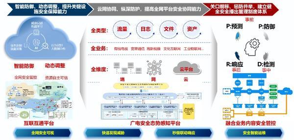 """中国广电宋起柱:两年内推进广电5G 700MHz全覆盖,业务层实行""""统分结合"""""""