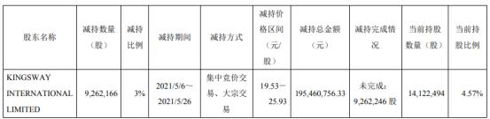 华懋科技股东金威国际减持926.22万股 套现1.95亿
