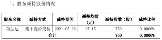 丝路视觉监事项兰迪减持750股 套现1.29万