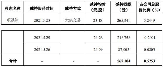 洪汇新材股东项洪伟减持56.91万股 套现约1319.18万