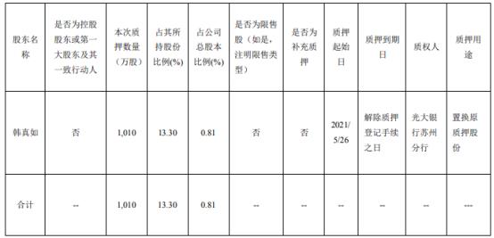 东方铁塔股东韩真如质押1010万股 用于置换原质押股份