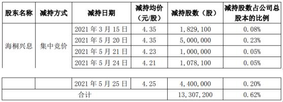 恺英网络股东海桐兴息减持1330.72万股 套现约5788.63万
