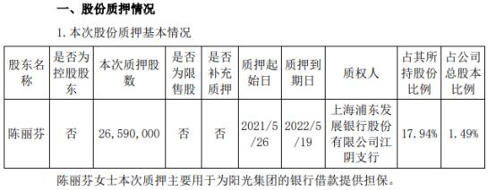 江苏阳光股东陈丽芬质押2659万股 用于为阳光集团的银行借款提供担保