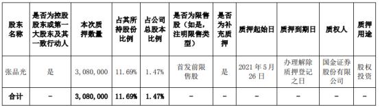 宇瞳光学控股股东张品光质押308万股 用于股权投资