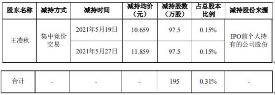 雪迪龙股东王凌秋减持195万股 套现约2195.51万
