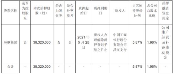 海南矿业股东海钢集团质押3832万股 用于公司生产经营及补充流动资金
