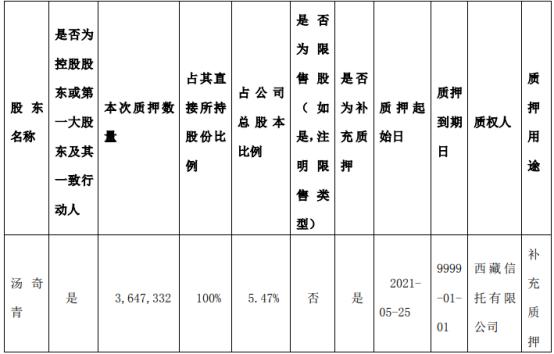 好利来实际控制人汤奇青质押364.73万股 用于补充质押