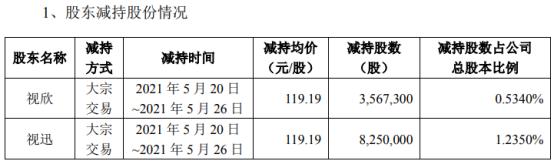 视源股份2名股东合计减持1181.73万股 套现合计14.09亿