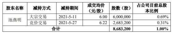 豆神教育股东池燕明减持868.32万股 套现约5268.95万