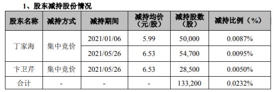 蓝黛科技2名股东合计减持13.32万股 套现合计约84.28万