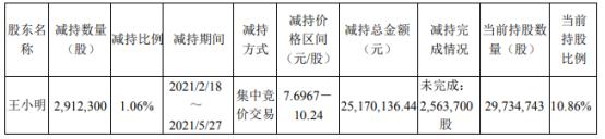 清源股份股东王小明减持291.23万股 套现2517.01万