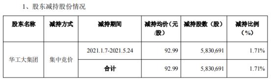 万孚生物股东华工大集团减持583.07万股 套现5.42亿