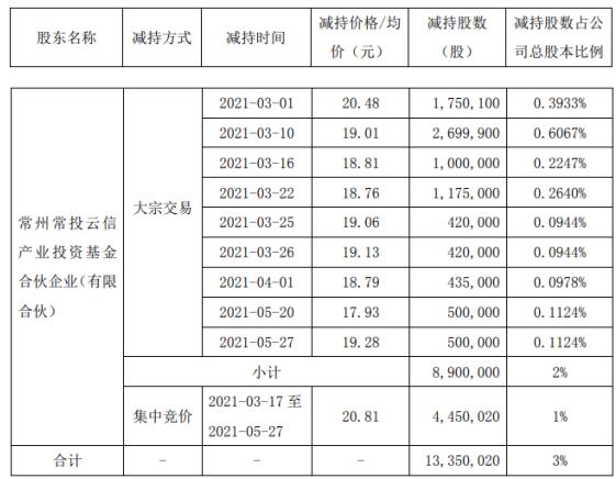 瑞达期货股东常州常投云信减持1335万股 套现约2.62亿