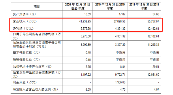 麦斯克创业板IPO获受理:净利润腰斩至0.4亿 毛利率逐年降低且低于同行