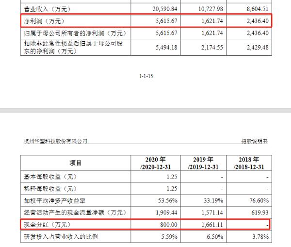 华塑科技创业板上市申请获受理:近三成募资用于补充流动资金