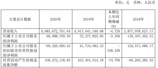 渤海汽车2020年净利6998.87万下滑3% 总经理林风华薪酬193.46万