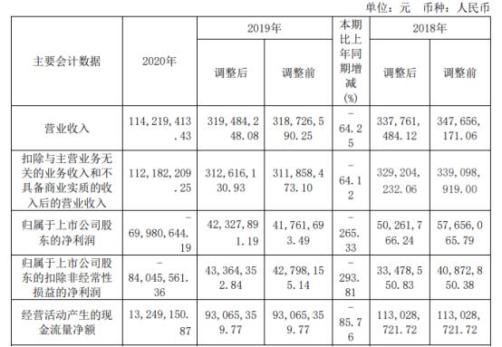 大连圣亚2020年亏损6998.06万 副总经理刘友林薪酬21.9万