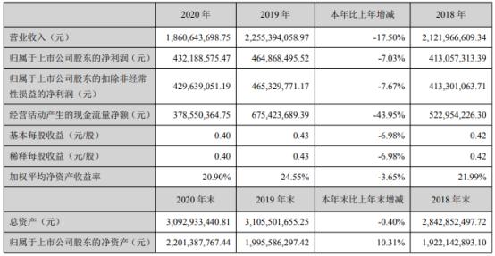 承德露露2020年净利下滑7.03% 总经理梁启朝薪酬100万