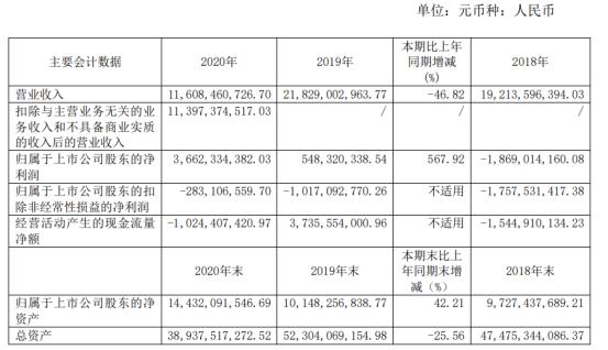 中船防务2020年净利36.62亿增长567.92%