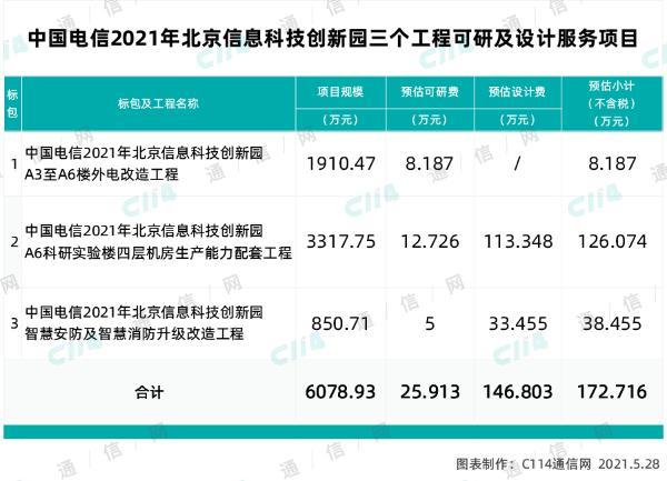 中国电信北京信息科技创新园工程可研项目采购,总预算6078.93万元