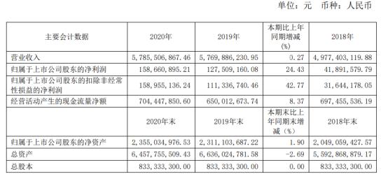 宝钢包装2020年净利1.59亿增长24.43% 董事长曹清薪酬141.72万