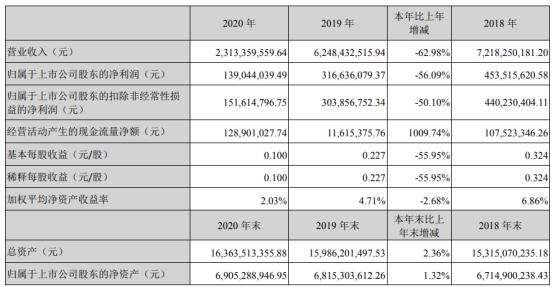 友阿股份2020年净利下滑56.09% 董事长胡子敬薪酬93.75万